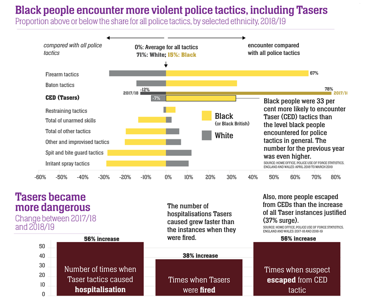 Use of Tasers against different ethnic groups by British police